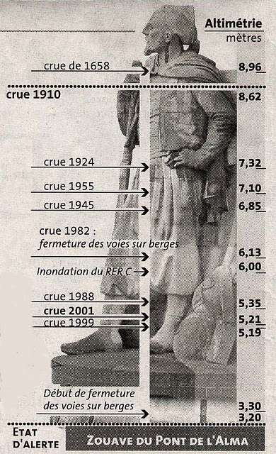 Le zouave à travers les crues